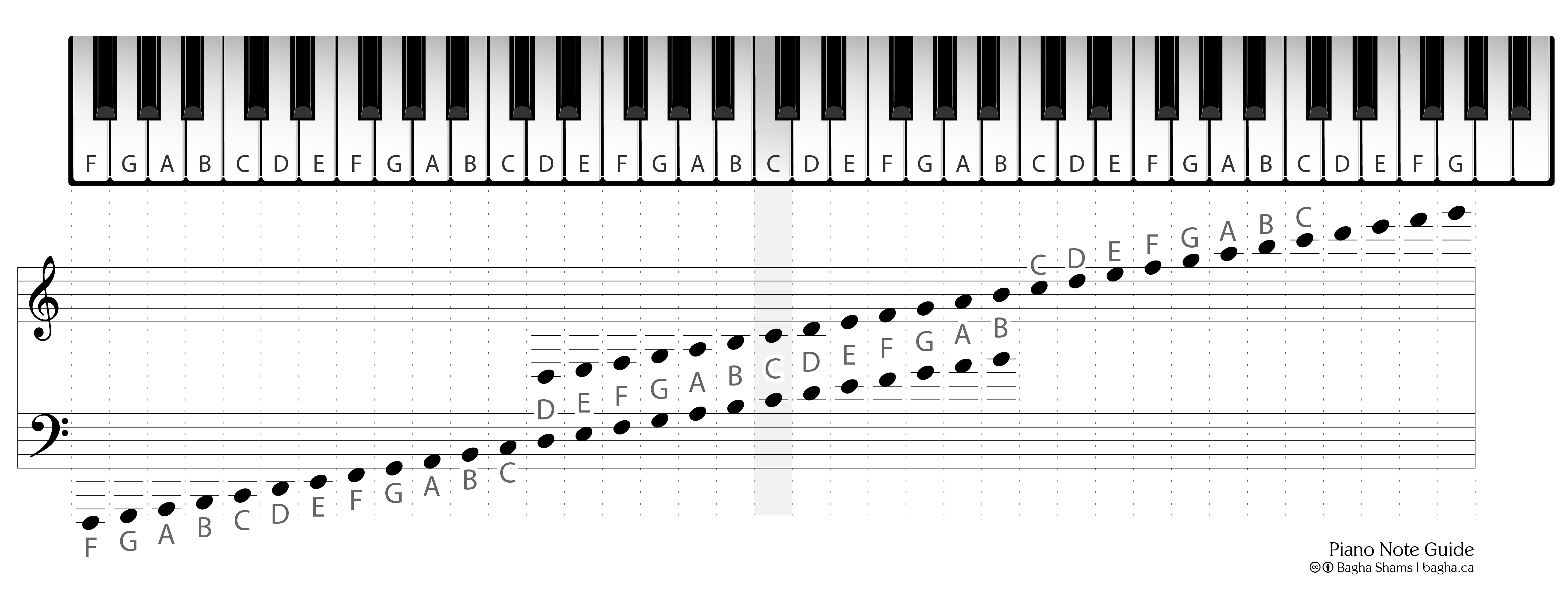 It's just a photo of Breathtaking Piano Notes Chart Printable