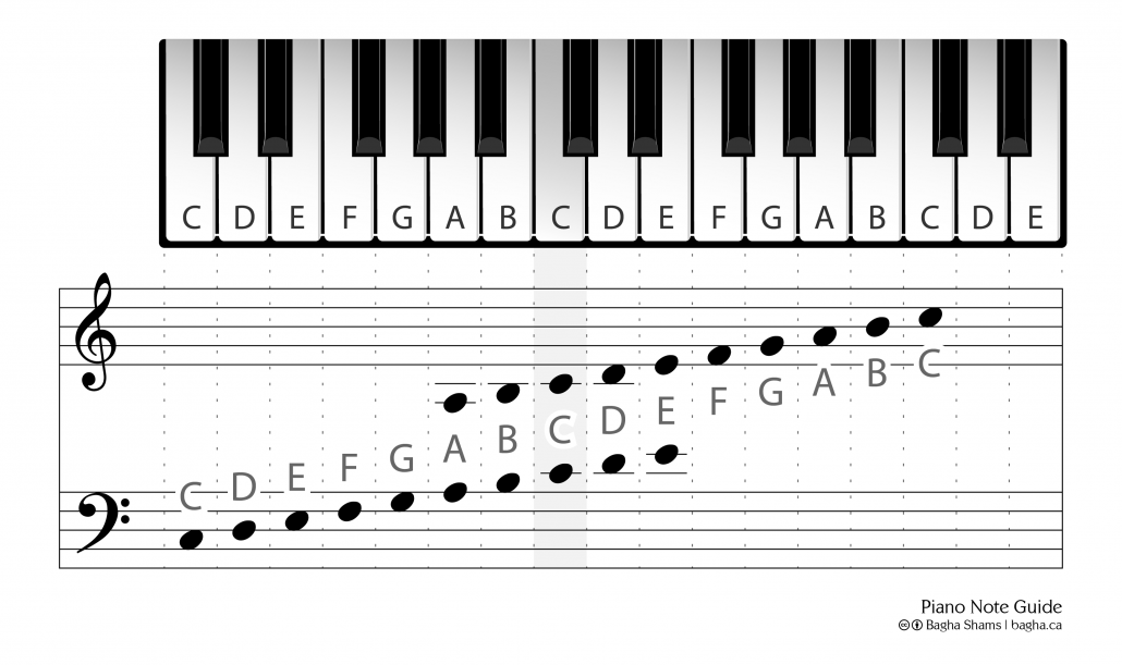 Piano Note Guide - Small